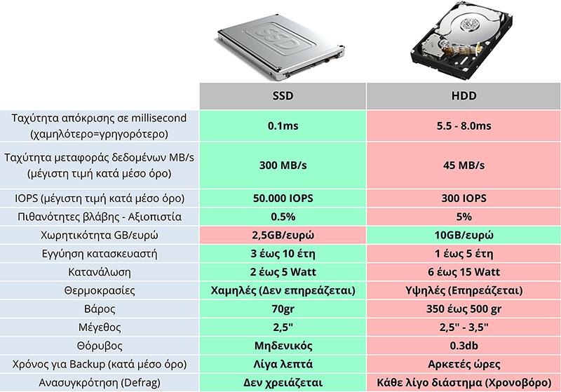 συγκριση δισκων ssd